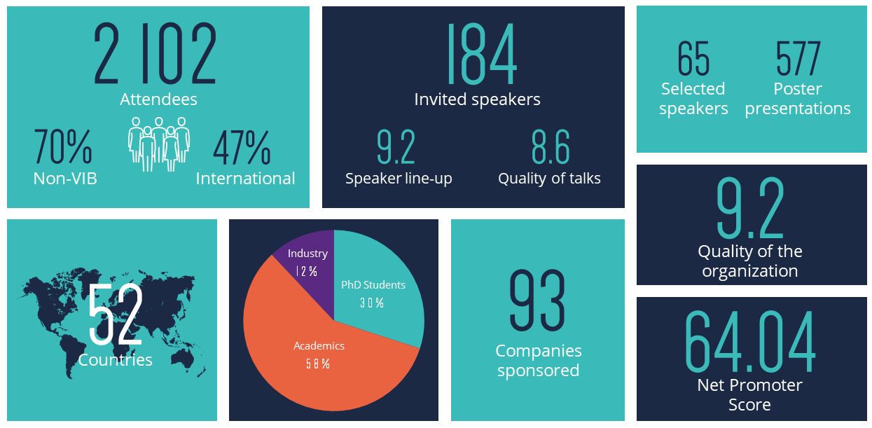 Infographic VIB Conferences 2019